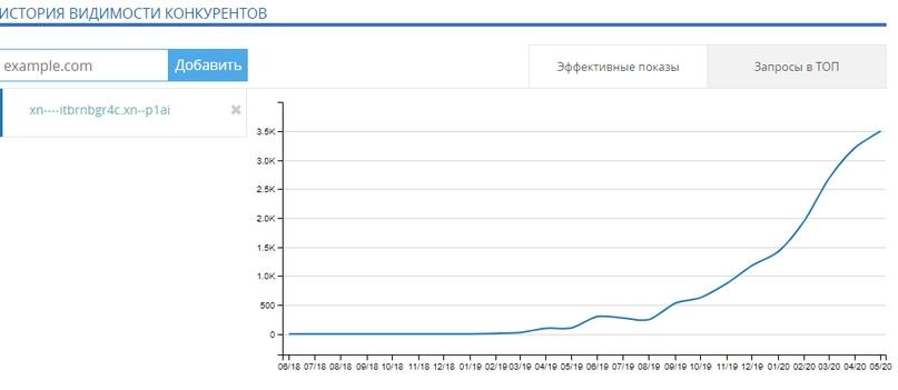 Постоянный рост количества запросов в ТОП 10 по Мегаиндекс