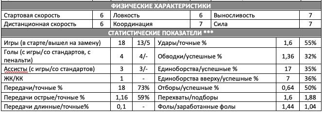 Отчет на игрока «Динамо Дрезден» Александра Еремеева, изображение №3