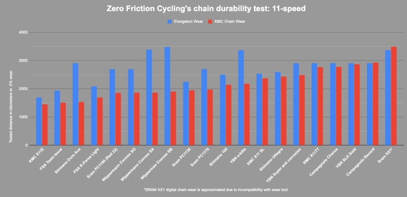 Тестирование Адама Керина из Zero Friction Cycling указывает на расхождение между измерением длины цепи включая ролики и длины цепи измеренной только по центру пинов. Цепи с одинаковыми показателями являются лучшим выбором.