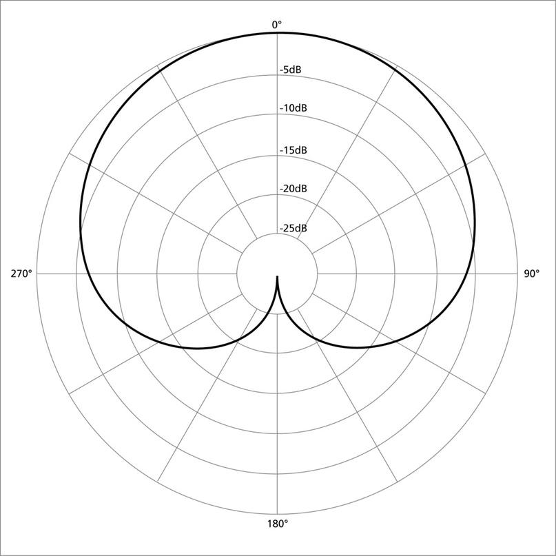 Диаграмма направленности кардиоидного микрофона