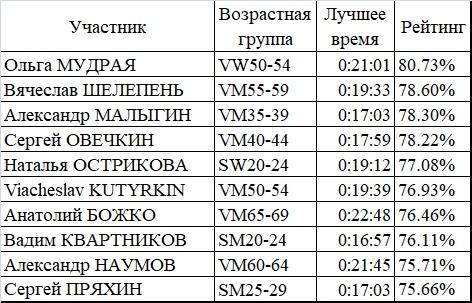 Итоги 2019 г. parkrun Воронеж, изображение №1