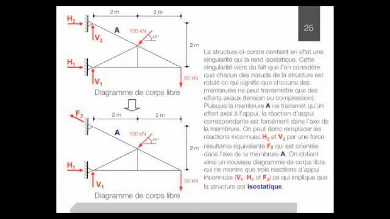 4 Calcul des réactions d'appui