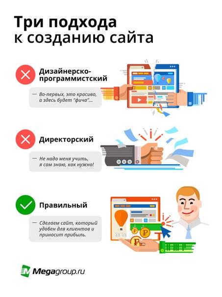 Пути создания сайта сделать интернет магазин в ярославле