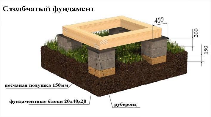 Столбчатый фундамент очень просто в изготовлении, но имеет невысокую несущую способность
