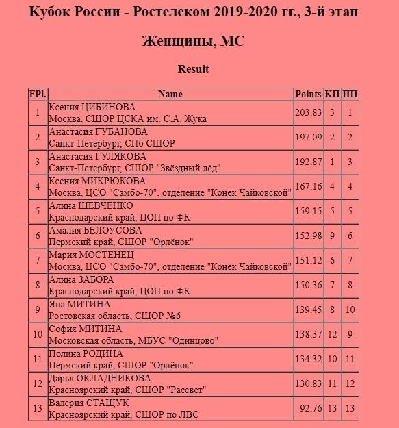 Кубок России (все этапы и финал) 2019-2020 - Страница 6 CnTeyMvAg6s