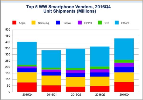 Продажи смартфонов в период конец 2015-го — конец 2016-го года. Главные конкуренты на то время — Samsung и Apple