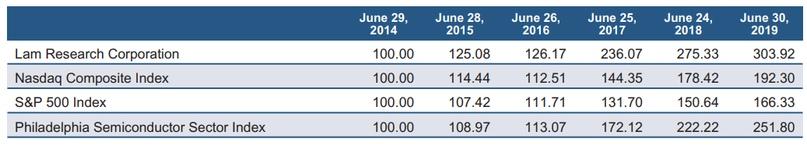 Если бы вы вложили $100 в акцию LRCX и индексы, то бо'льшую доходность с учётом реинвестирования дивидендов вам принесла бы именно акция LRCX . Источник: отчётность Lam Research за 2019-й финансовый год