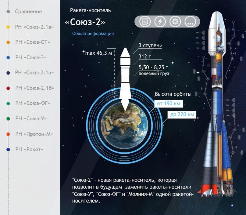 Falcon 9 самая-самая… Есть и другие «скакуны» в конюшне. Инфографика от Роскосмоса., изображение №7