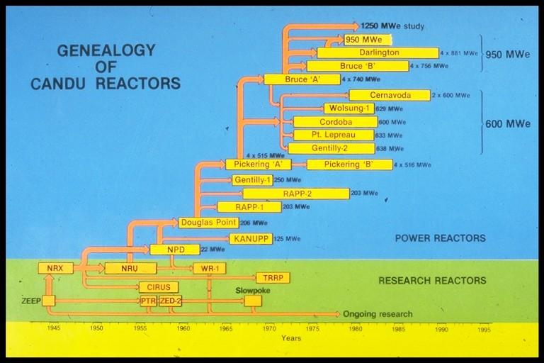 Очень подробное эволюционное древо реакторов типа CANDU