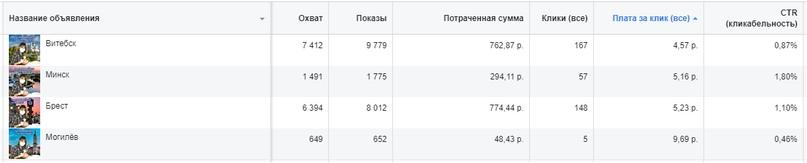 Геотаргетинг по городам Беларуси