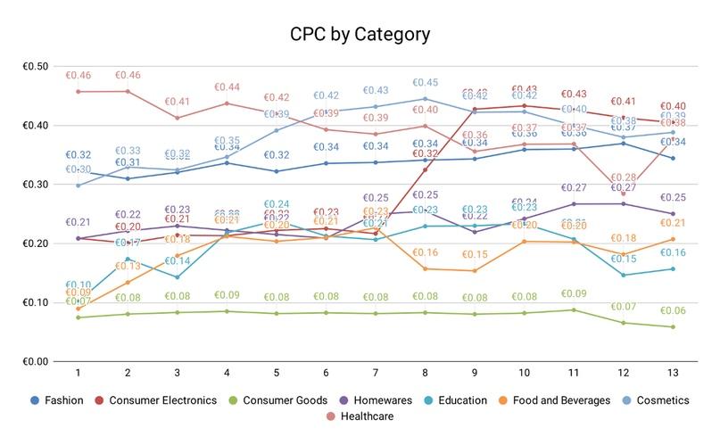 Влияние COVID-19 на стоимость клика в различных отраслях, изображение №5