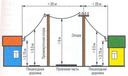 Система электроснабжения частного дома