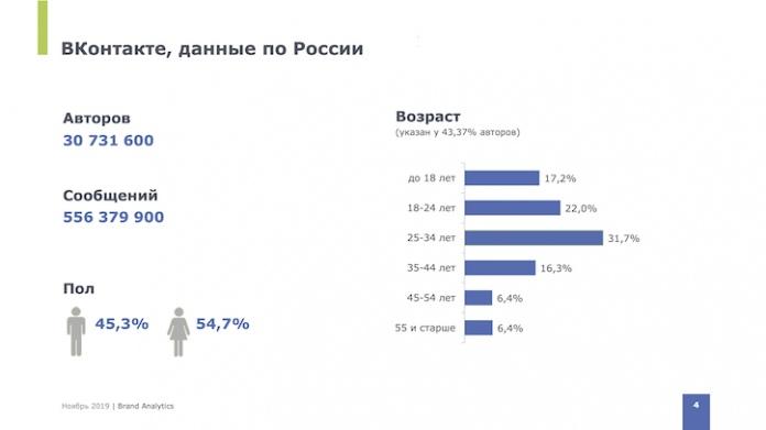 Вконтакте остается самой популярной соц.сетью в России, изображение №1