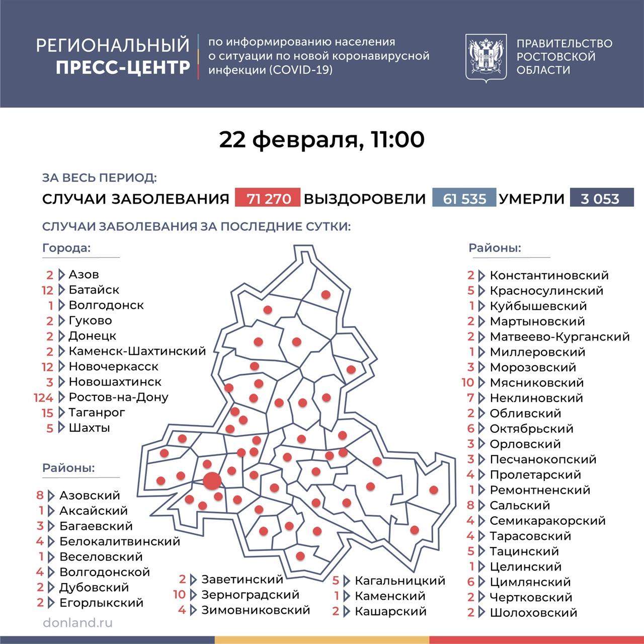 На Дону число инфицированных COVID-19 выросло на 313, в Таганроге 15 новых случаев
