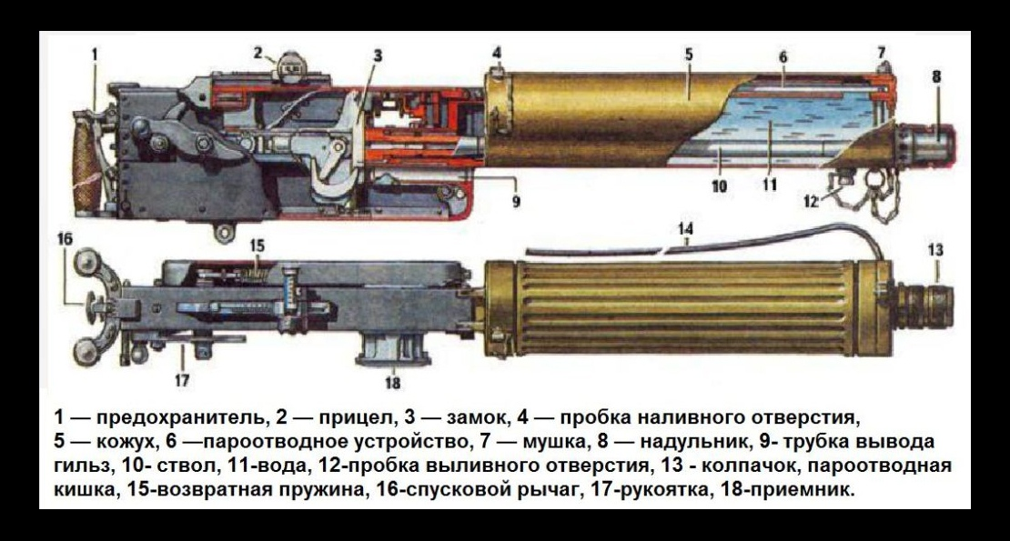 Схема пулемета
