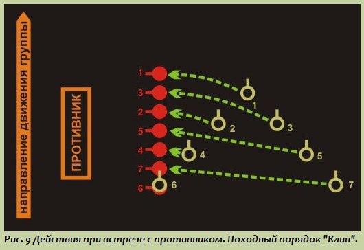 Тактика малых подразделений: Порядок действий бойца при встрече с противником и в критических ситуациях, изображение №3