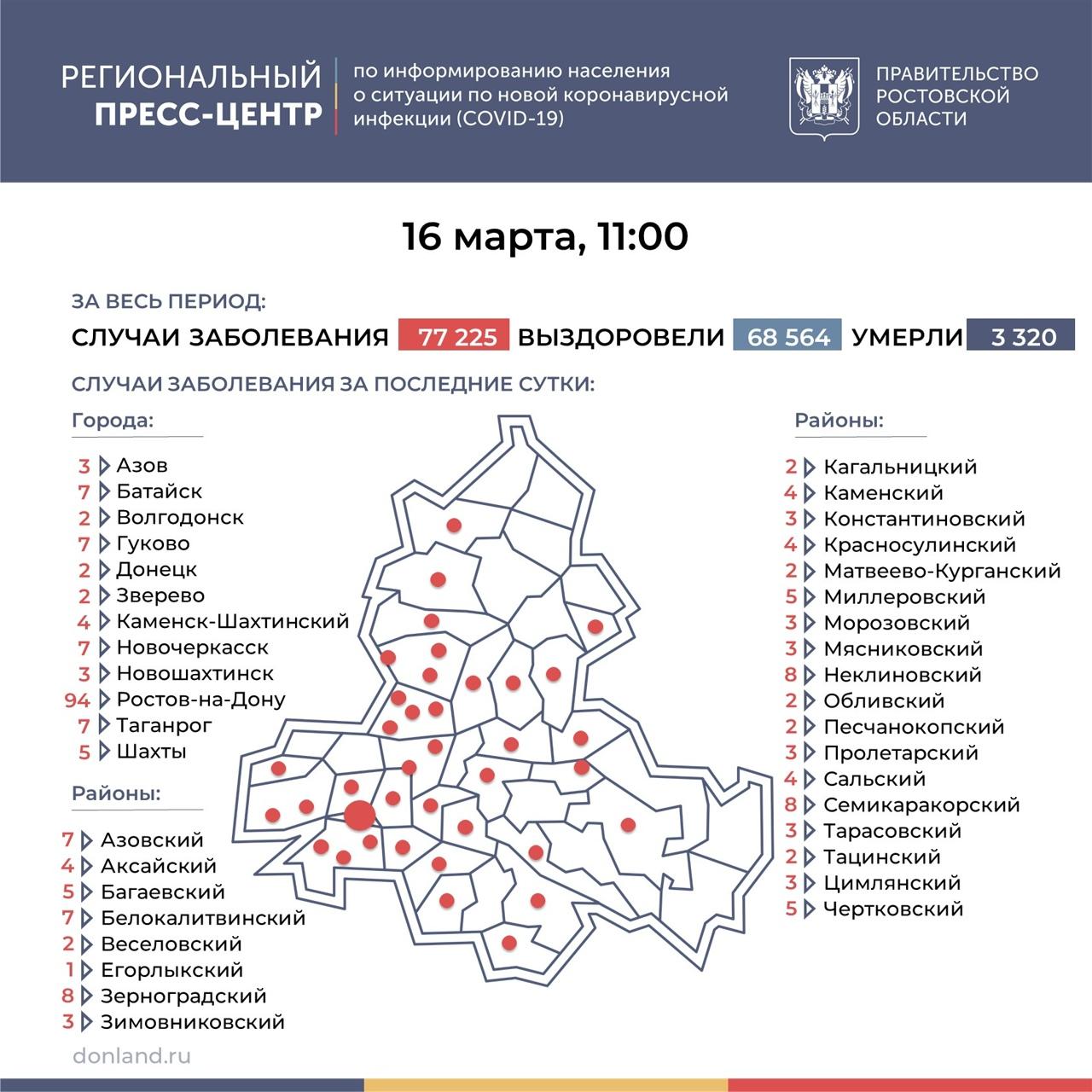 На Дону число инфицированных COVID-19 снизилось до 246, в Таганроге 7 новых случаев