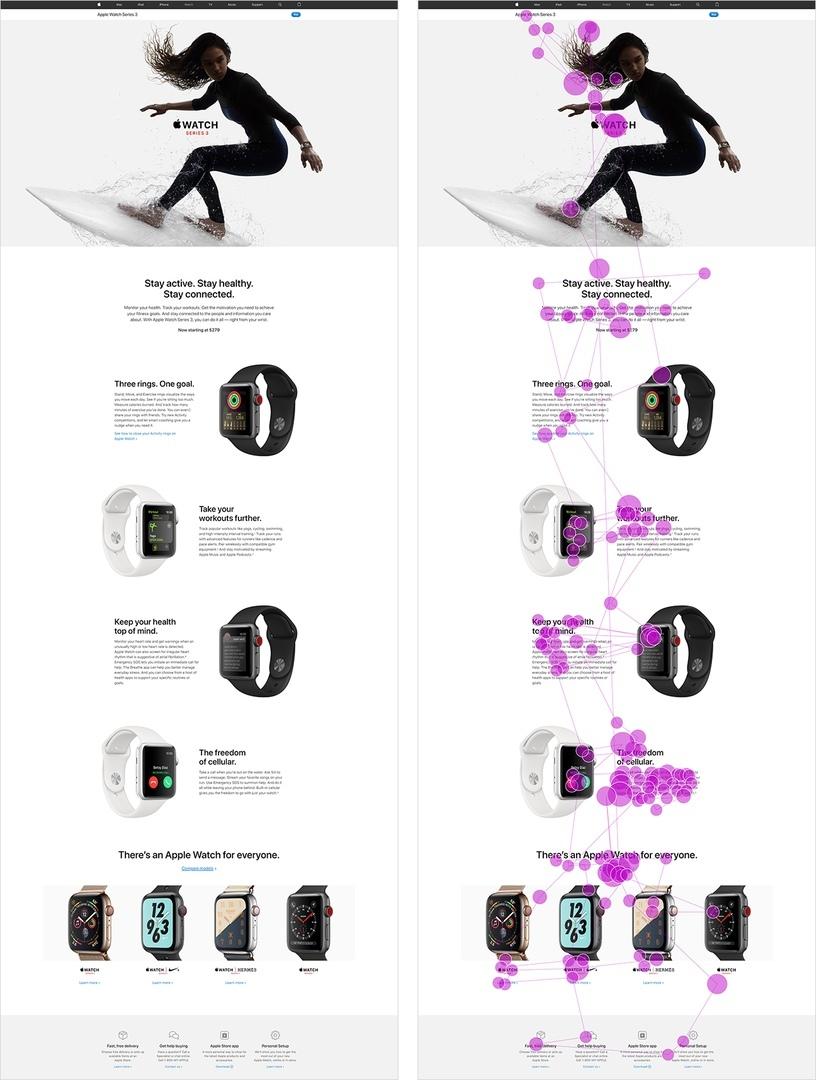 Участница исследования просмотрела эту страницу описания Apple Watch 3 (слева), которая имела зигзагообразный макет. Движения ее глаз показаны в схеме просмотра (справа). Когда она двигалась вниз по странице, ее глаза переходили от изображения к тексту, затем к изображению, затем к тексту в виде паттерна газонокосилки.