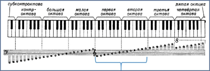 NAстройка русского музыкального ряда — 2 часть, изображение №5