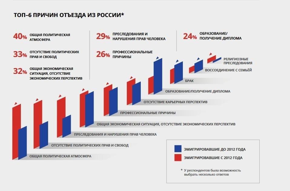 В России резко растет эмиграция ученых