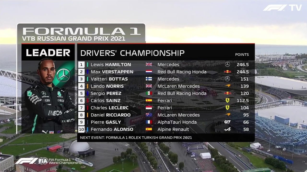 F1 Drivers' championship