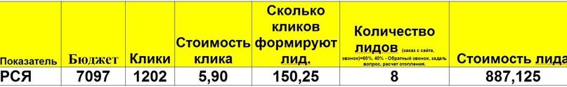 Яндекс РСЯ. Обзор.Плюсы и минусы., изображение №7