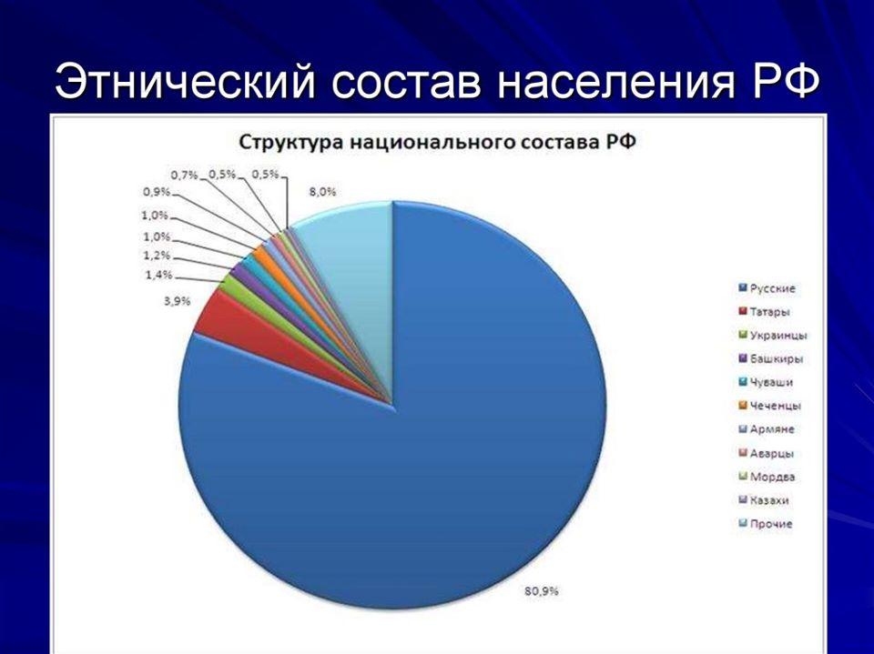 Ложь о российской многонациональности