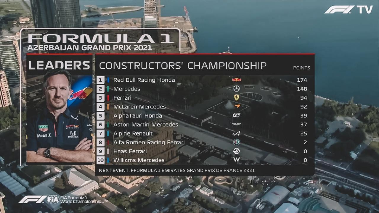 Azerbaijan Grand Prix 2021 results