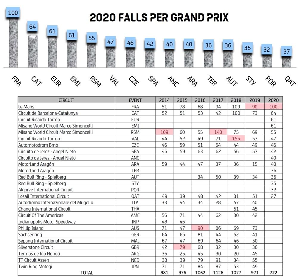 Статистика падений MotoGP 2020: Йохан Зарко продолжает падать больше всех