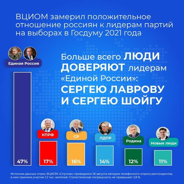 Кому из партийных лидеров больше всего доверяют ВЦИОМ публи