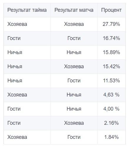 Анализ стратегии размещения ставок на исход тайма и матча, изображение №2