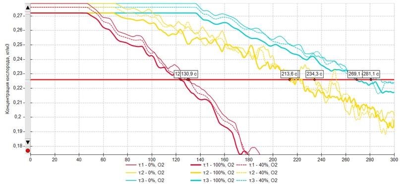 Влияние различных параметров на результаты расчета, изображение №20