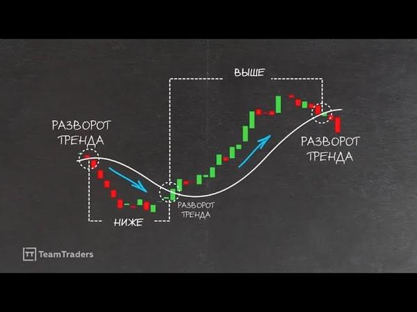 Как трейдеры используют скользящую среднюю в трейдинге Moving Average